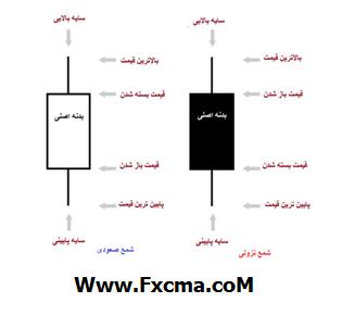 www.fxcma.com , Candlestick