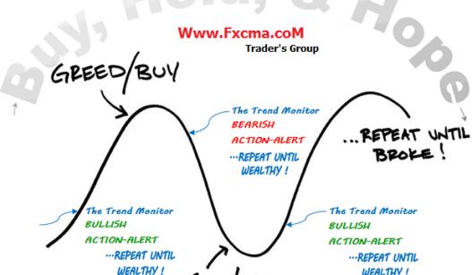 www.fxcma.com , greed