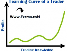 www.fxcma.com , movement