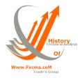 www.fxcma.com , technical analysis
