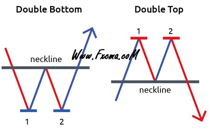www.fxcma.con , Double Pattern