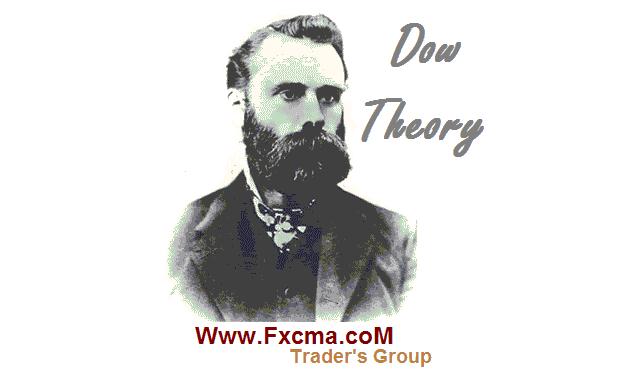 www.fxcma.con , Dow Theory