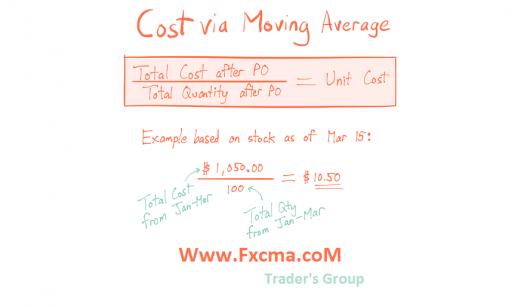 www.fxcma.com , Moving Average