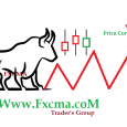 www.fxcma.com , Price Correction