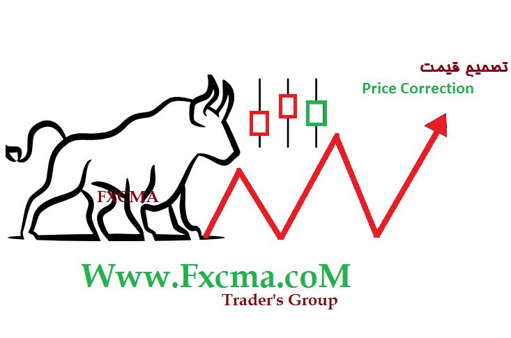 www.fxcma.com , Price Correction