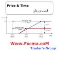 www.fxcma.con ,Price & Time