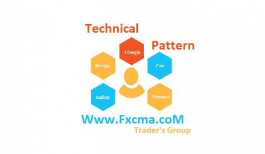 www.fxcma.com , Technical Pattern