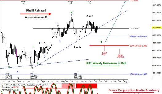 www.fxcma.com , USDJPY Analysis