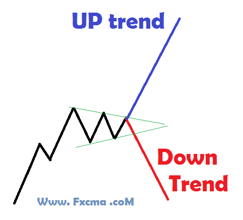 www.fxcma.com,range trend روند تثبیت یا رو به جلو