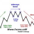 www.fxcma.con , sidwways Trend