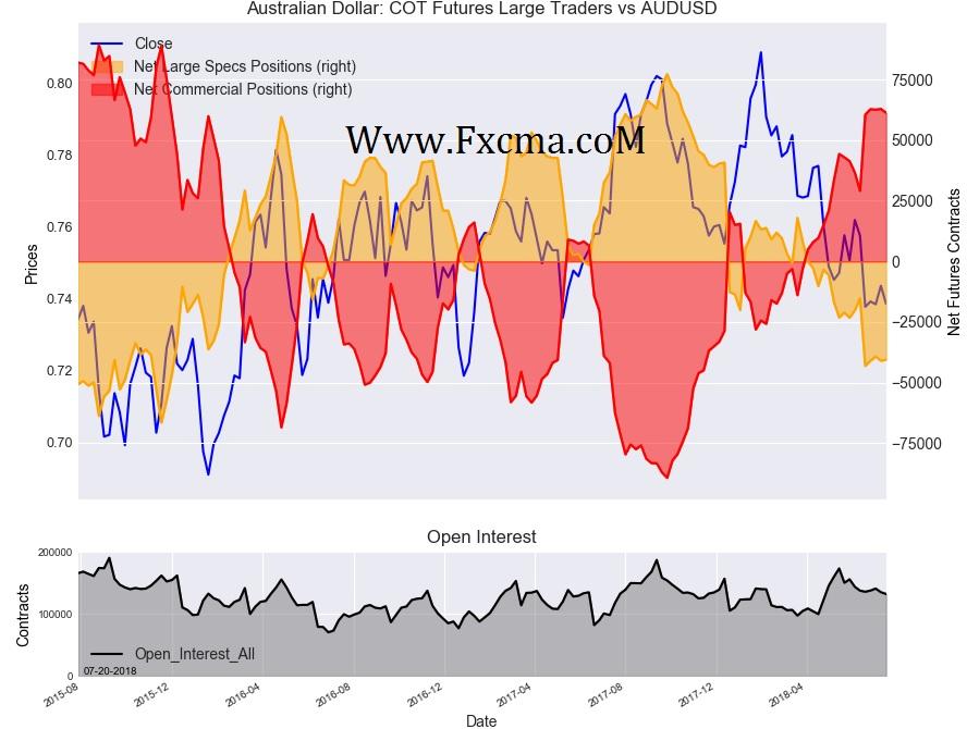 www.fxcma.com , Australian Dollar Cot Futures Large Traders