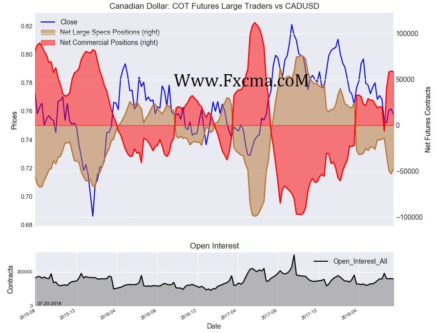 www.fxcma.com , Canadian Dollar Cot Futures Large Traders