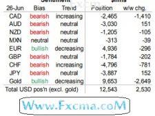 www.fxcma.com , cot Analysis