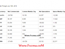 www.fxcma.com , Sentiment Analysis ( Cot Report )
