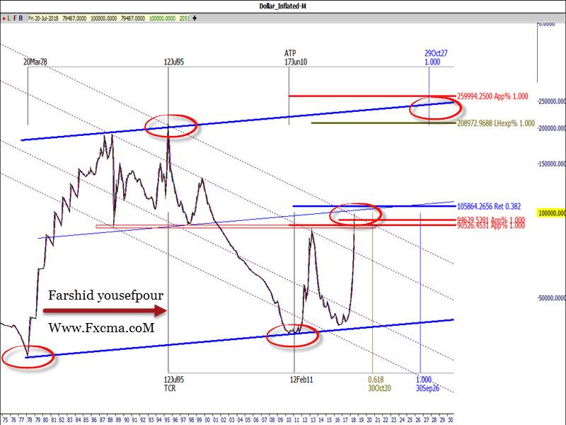 www.fxcma.com , Iran Market Dollar Analysis