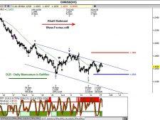 www.fxcma.com , eurusd analysis