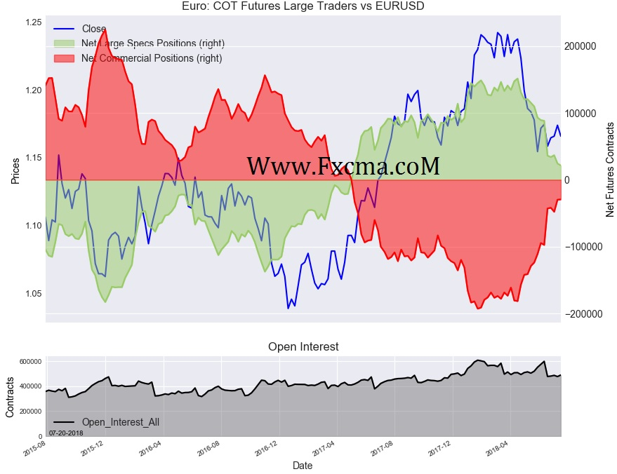 www.fxcma.com , Euro Cot Futures Large Traders