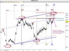 www.fxcma.com , Iran Market Ghenisha Analysis