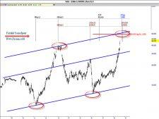 www.fxcma.com , Iran Market IranKhodro Analysis