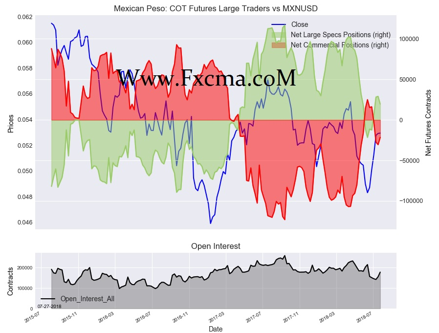 www.fxcma.com , Mexican Peso Cot Futures Large Traders