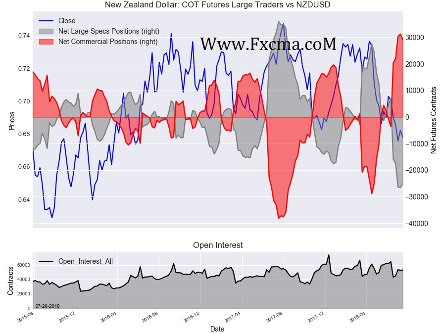 www.fxcma.com , New Zealand Dollar Cot Futures Large Traders
