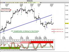 www.fxcma.com , oil analysis ( WTI Analysis )