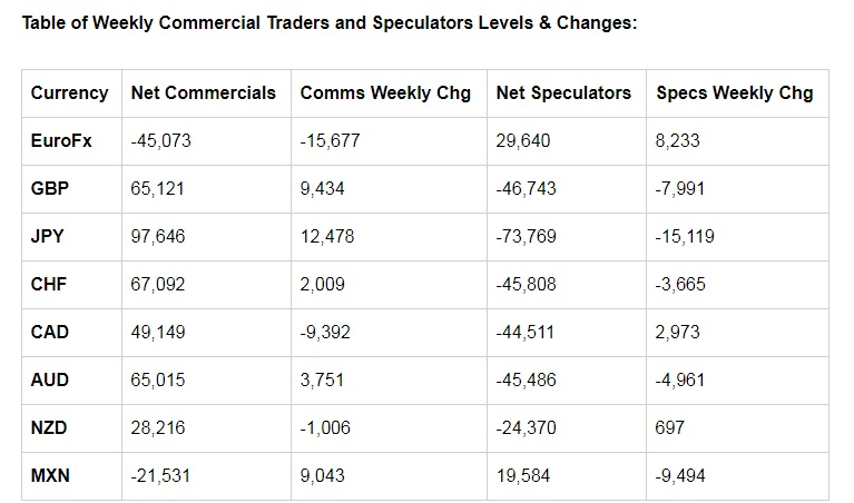 www.fxcma.com , Table of Weekly Commercial Traders