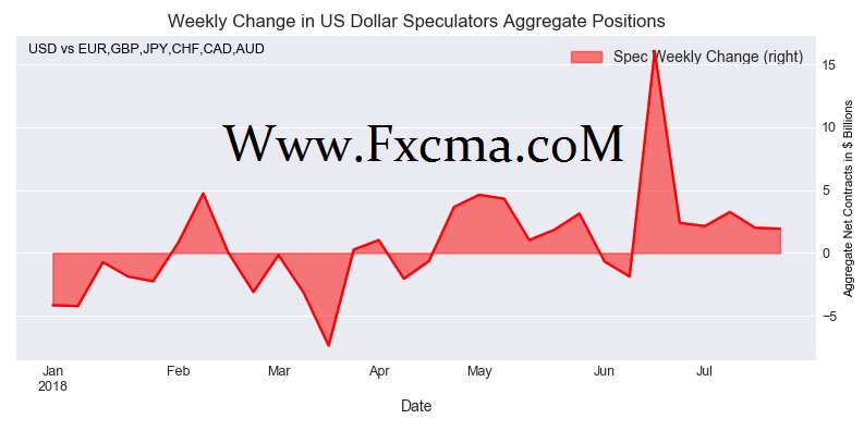 www.fxcma.com , Weekly Change in US Dollar Speculators Aggregate Position