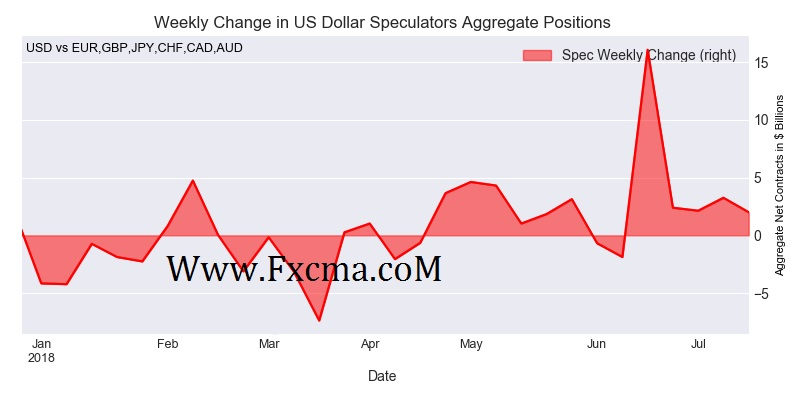 www.fxcma.com , Sentiment Analysis ( Cot Report ) - Aggregate USD Position