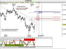 www.fxcma.com, XAUUSD Analysis