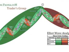 www.fxcma.com , elliotwave analysis