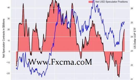 www.fxcma.com , us dollar cot large speculators sentiment