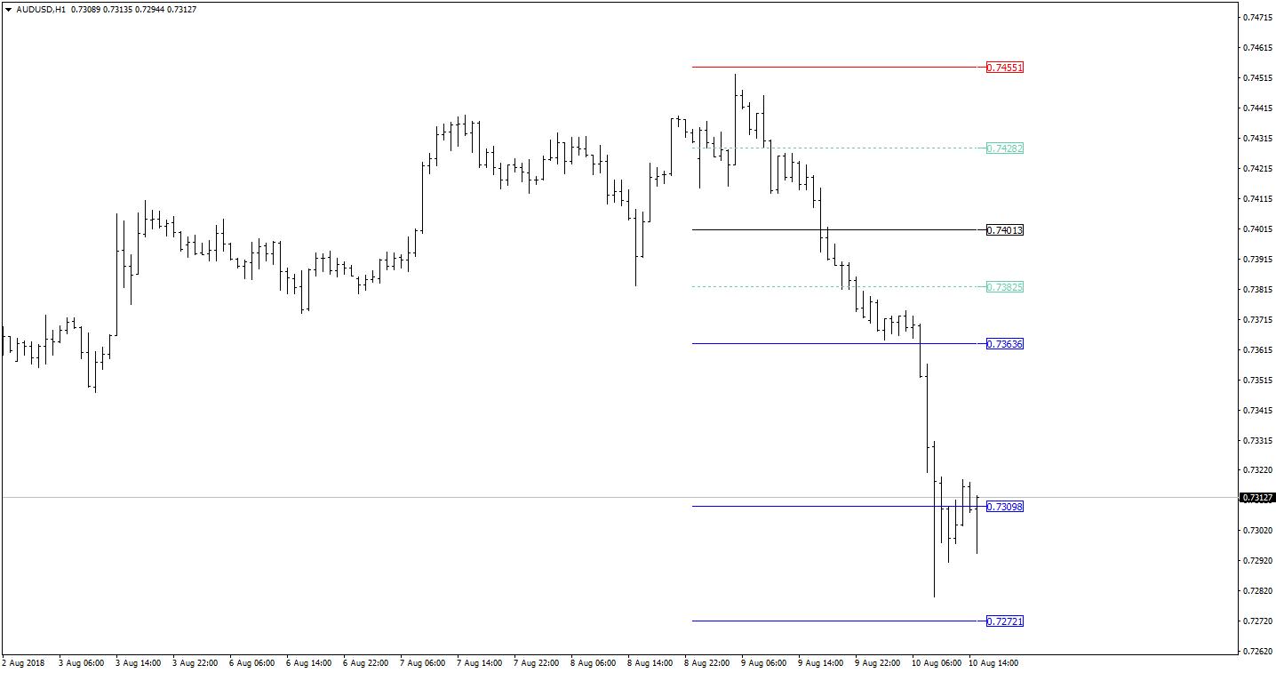 www.fxcma.com, audusd chart نمودار دلار استرالیا