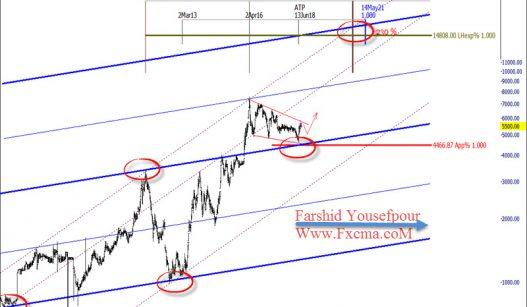www.fxcma.com , Iran Market Betrans Analysis