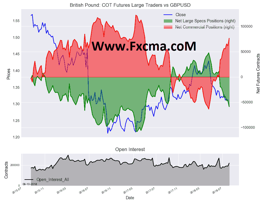 www.fxcma.com, British Pound Sterling COT پوند انگلیس