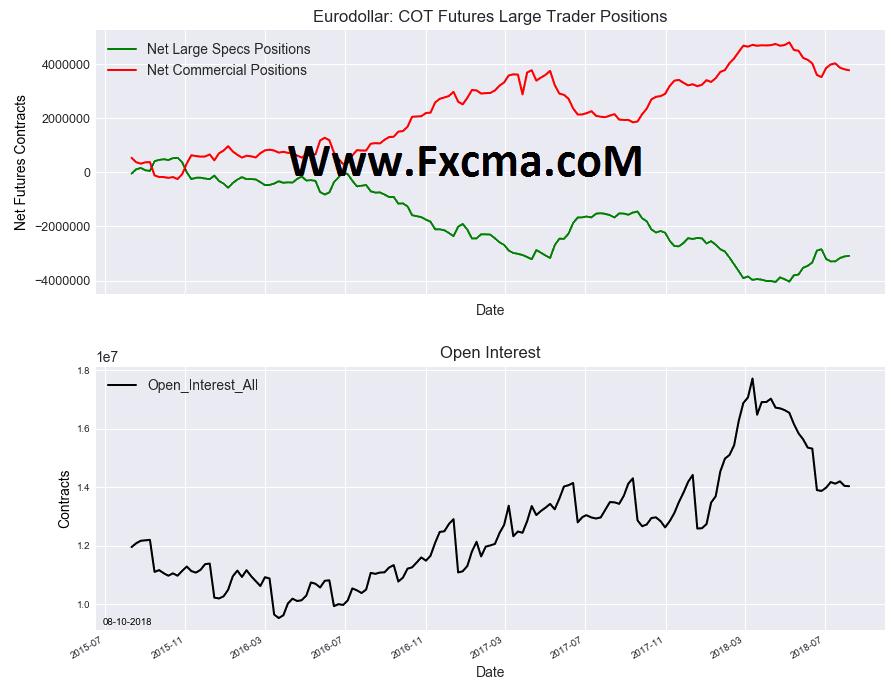 www.fxcma.com, EURODOLLAR Cot Position معاملات آتی یورو به دلار