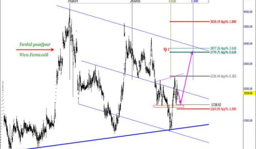 www.fxcma.com , Iran Market Feolay Analysis
