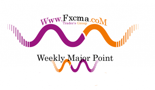 www.fxcma.com, Market Major Point