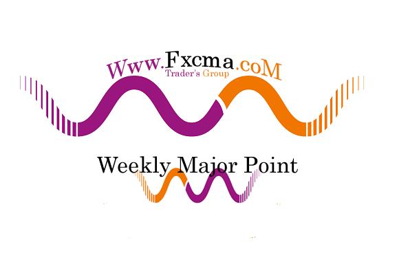www.fxcma.com, Market Major Point