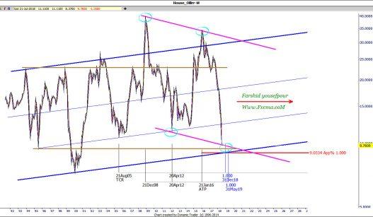 www.fxcma.com , Iran Market House Analysis