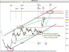 www.fxcma.com , Iran Market KeNoor Analysis