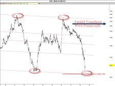 www.fxcma.com , Iran Market Khodro Analysis