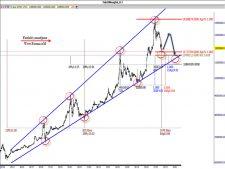 www.fxcma.com , Iran Market Gold Mesghal Analysis