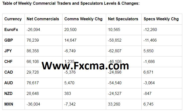 www.fxcma.com,Table of Weekly of COT جدول هفتگی کوت آنالیز