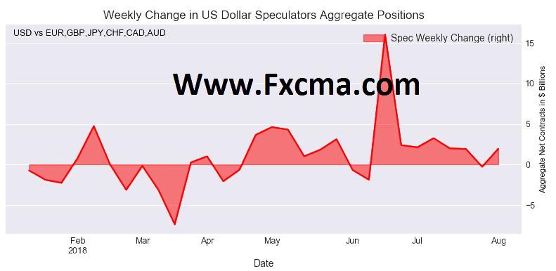 www.fxcma.com, US Dollar Aggregate