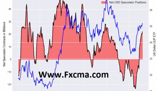 www.fxcma.com, US Dollar With Cot Data نمودار شاخص دلار به همراه داده های کوت