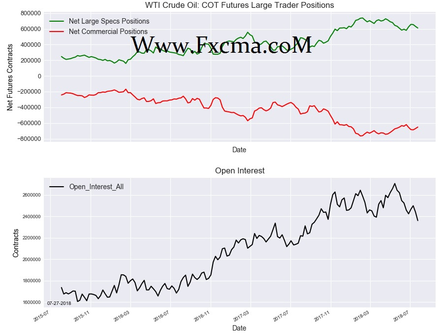 www.fxcma.com, WTI Crude Oil cot futures large traders Position