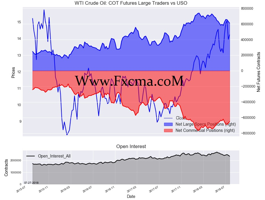 www.fxcma.com, WTI Crude Oil cot futures large traders