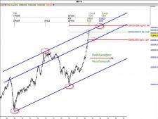www.fxcma.com , Iran Market OilIrr Analysis