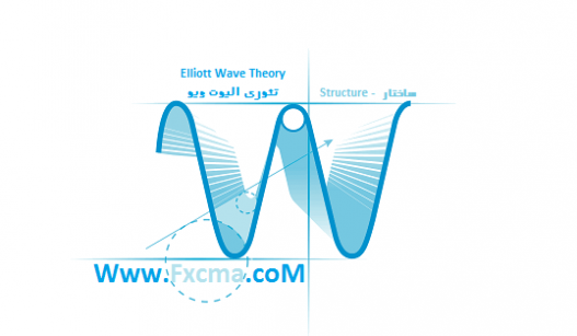 www.fxcma.com, elliotwave structure ساختار الیوت ویو
